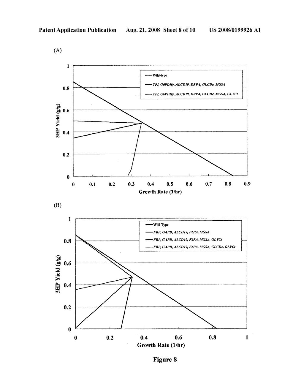 Methods and Organisms for Growth-Coupled Production of 3-Hydroxypropionic Acid - diagram, schematic, and image 09