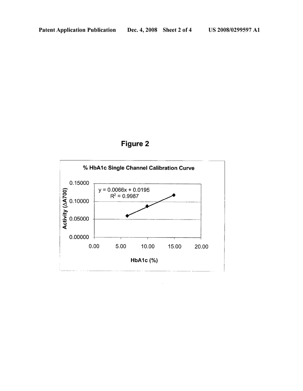 METHODS FOR ASSAYING PERCENTAGE OF GLYCATED HEMOGLOBIN - diagram, schematic, and image 03