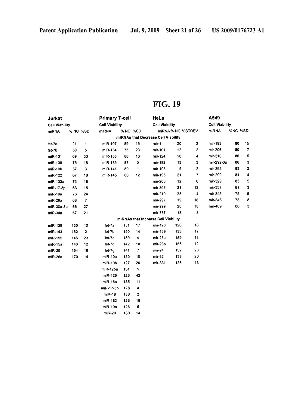 Methods and compositions involving miRNA and miRNA inhibitor molecules - diagram, schematic, and image 22