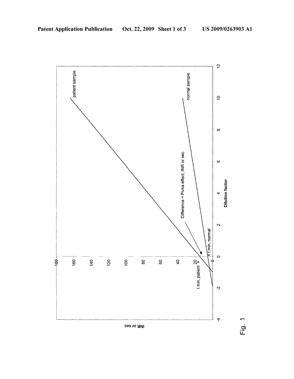 METHOD FOR DETERMINING PROTHROMBIN TIME - diagram, schematic, and image 02