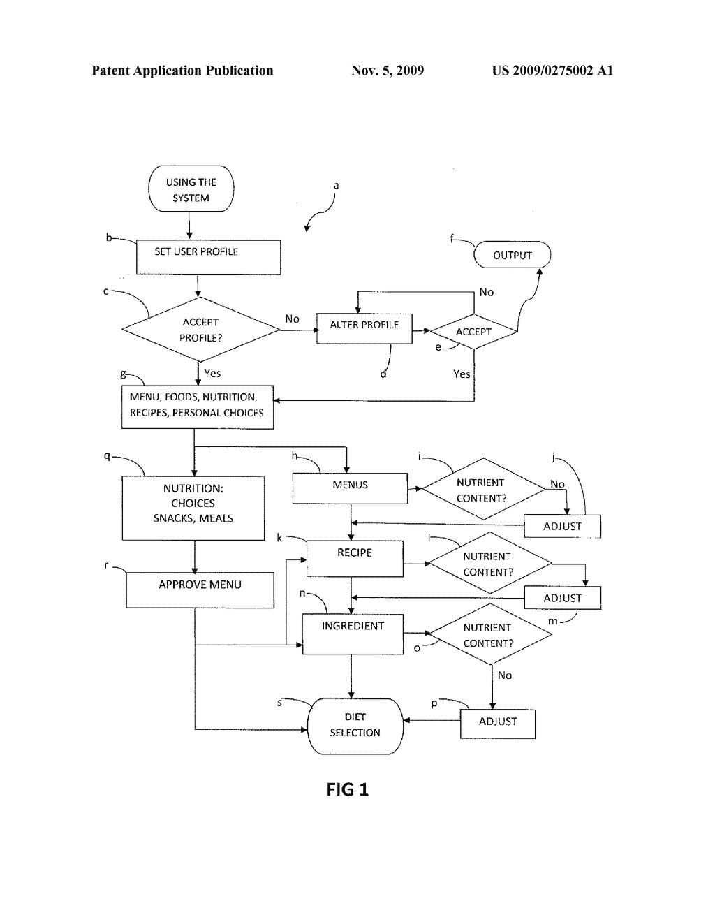 nutrition informatics method diagram schematic and image 02 TreeMap Example