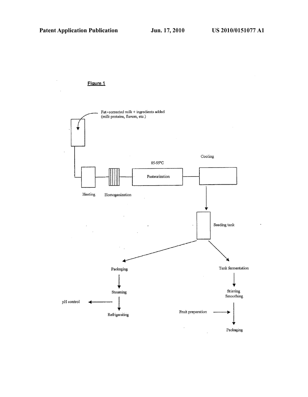 METHOD FOR MAKING A FOOD OR BIOTECHNOLOGICAL PRODUCT USING REDOX POTENTIAL REGULATION - diagram, schematic, and image 02