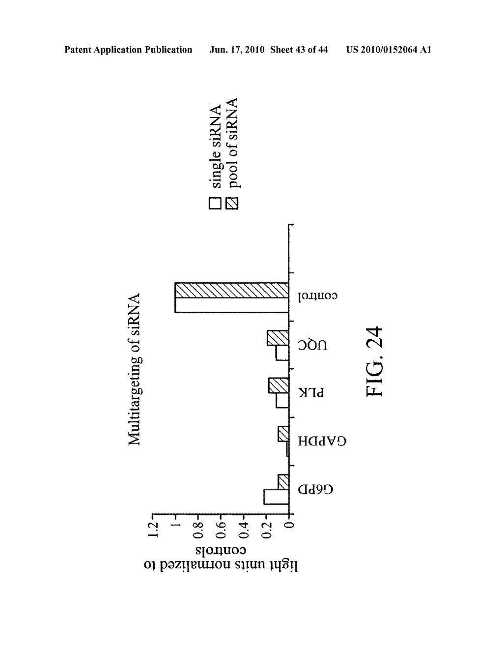 siRNA targeting BCL2L1 - diagram, schematic, and image 44