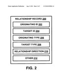 Method and System for Managing Relationships Between Location Identifiers diagram and image