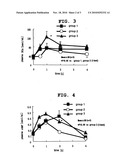 RAPID-ACTING, BLOOD-ARGININE-LEVEL-INCREASABLE ORAL PREPARATION COMPRISING CITRULLINE AND ARGININE diagram and image