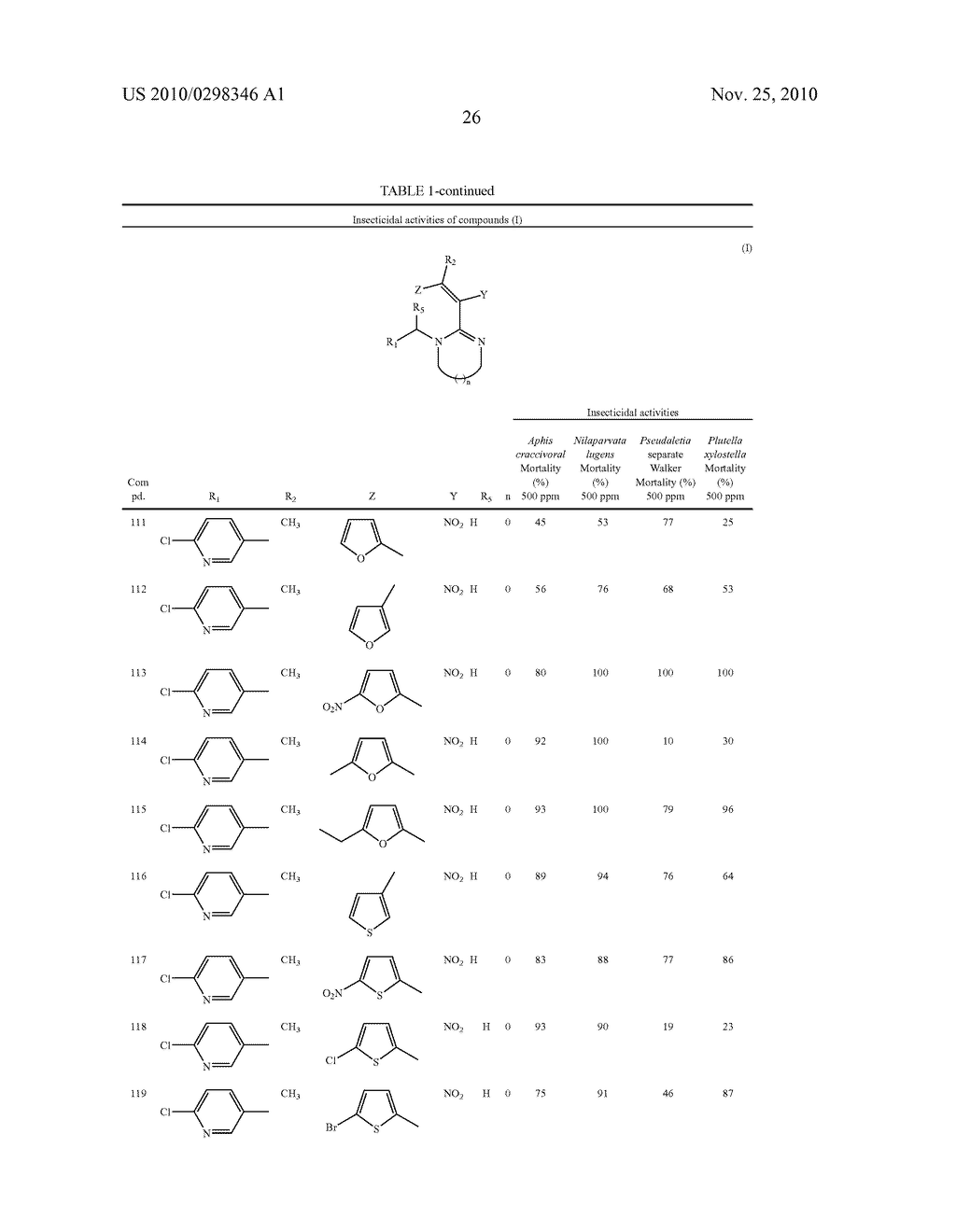 NITROGENOUS HETEROCYCLIC COMPOUNDS WITH INSECTICIDAL ACTIVITY, AND THE PREPARATION AND USE THEREOF - diagram, schematic, and image 27