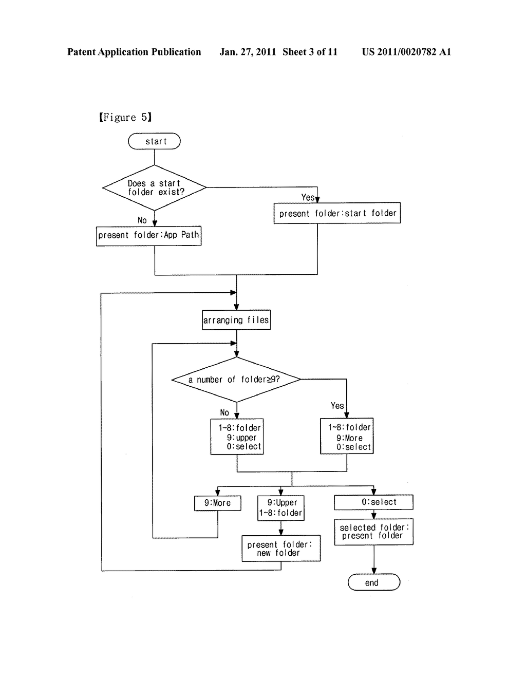 METHOD OF CONTROLLING COMPUTER PROGRAM AND SEARCHING FOLD AND FILE USING OBJECT-ORIENTED BUTTON, CONTROL AND PRESENTATION SYSTEM USING THE SAME AND REMOTE CONTROLLER USING THE SAME - diagram, schematic, and image 04