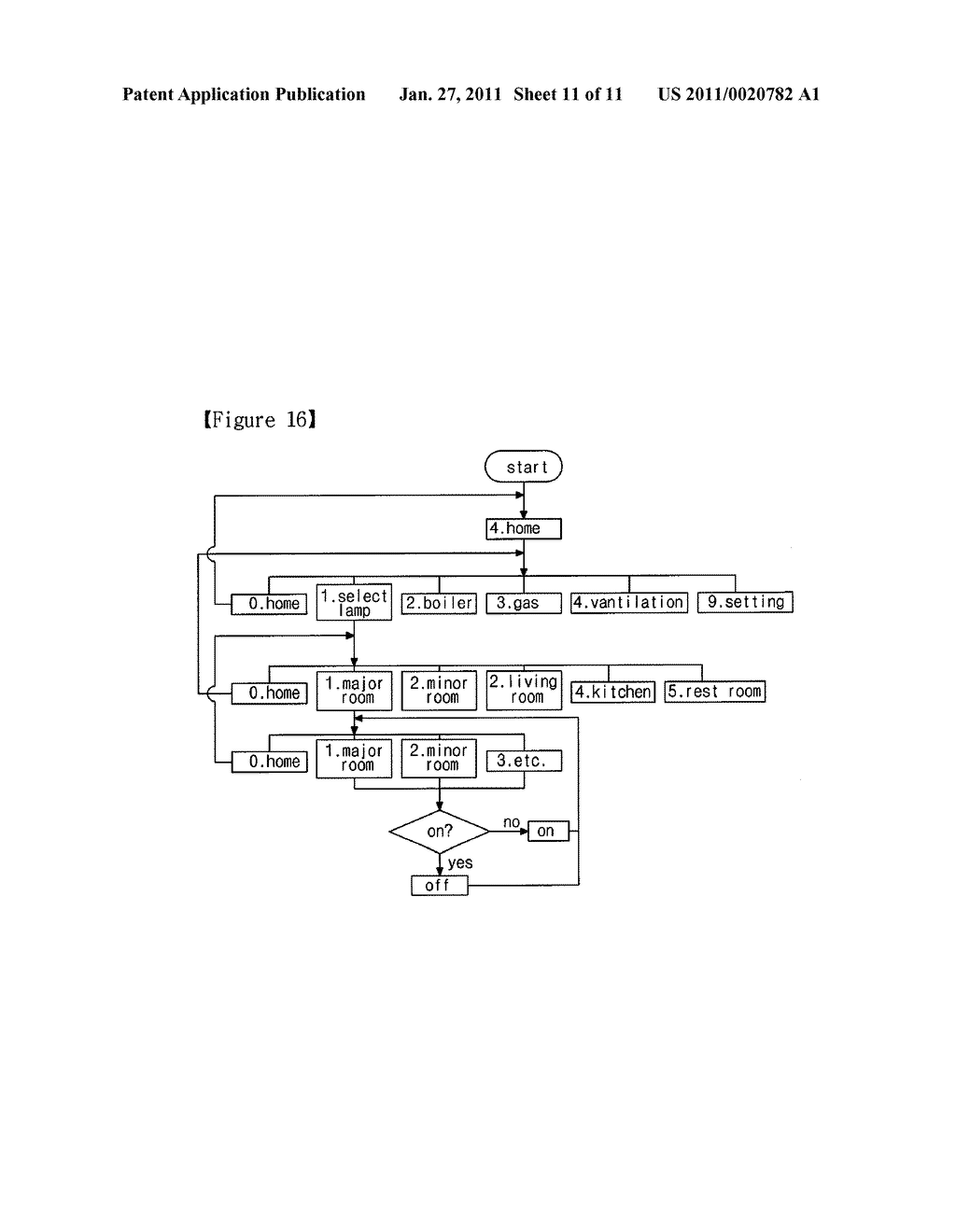 METHOD OF CONTROLLING COMPUTER PROGRAM AND SEARCHING FOLD AND FILE USING OBJECT-ORIENTED BUTTON, CONTROL AND PRESENTATION SYSTEM USING THE SAME AND REMOTE CONTROLLER USING THE SAME - diagram, schematic, and image 12