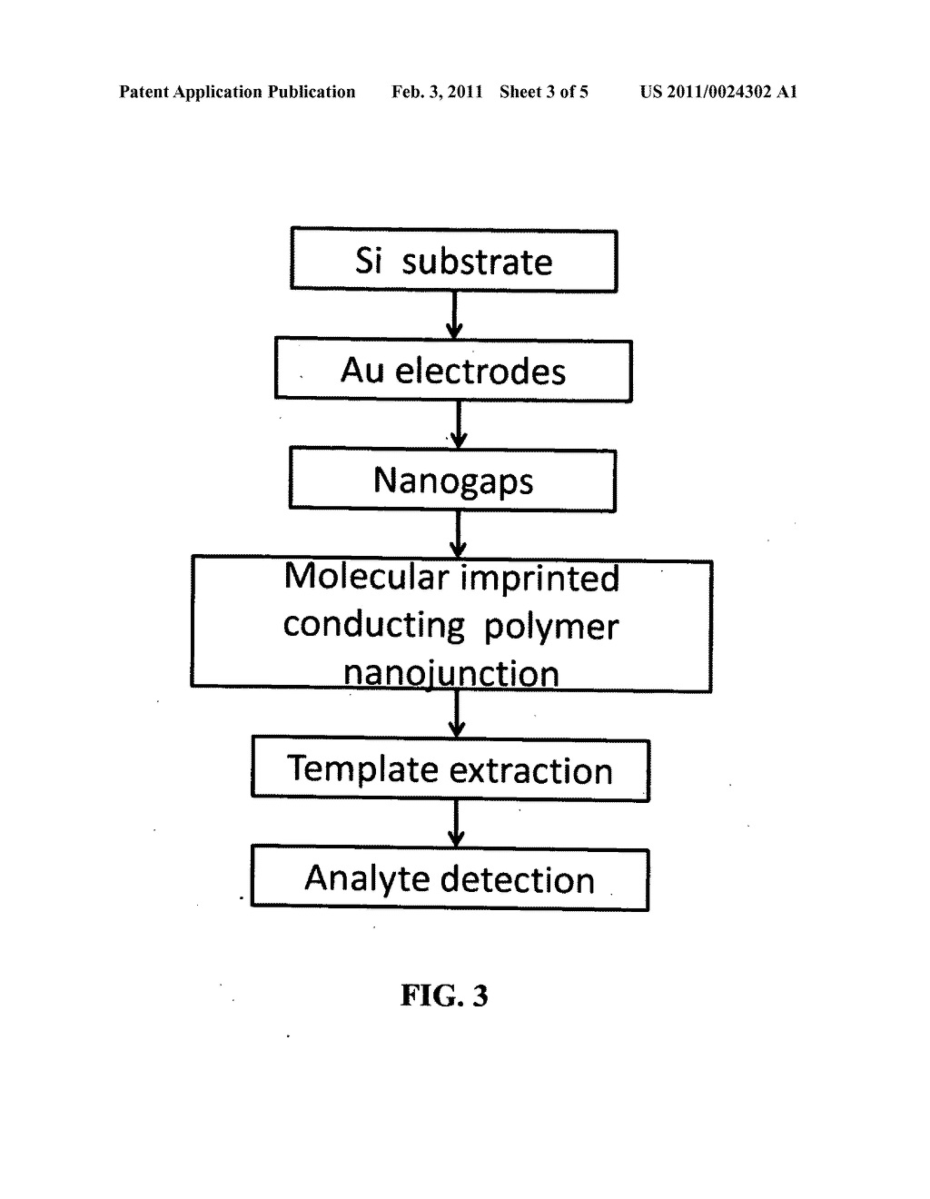 Molecular Imprinted Nanosensors And Process For Producing Same - diagram, schematic, and image 04
