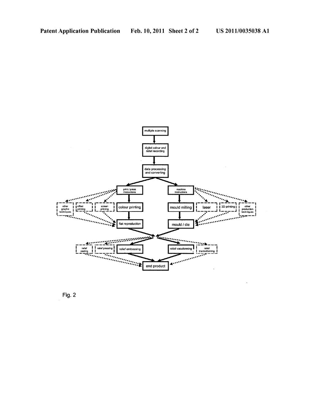 System and Method for Making a Three-Dimensional Reproduction of a Relief Surface - diagram, schematic, and image 03