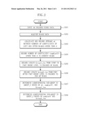 APPARATUS FOR VIDEO ENCRYPTION BY RANDOMIZED BLOCK SHUFFLING AND METHOD THEREOF diagram and image
