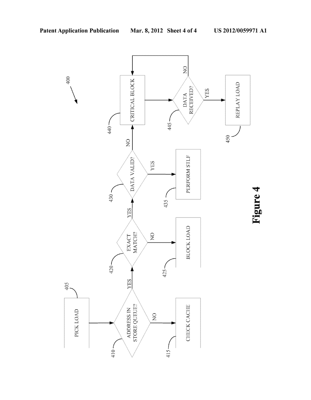 METHOD AND APPARATUS FOR HANDLING CRITICAL BLOCKING OF STORE-TO-LOAD     FORWARDING - diagram, schematic, and image 05