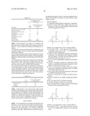 Compositions Comprising Sulfonated Estolides And Alkyl Ester Sulfonates,     Methods Of Making Them, And Compositions And Processes Employing Them diagram and image