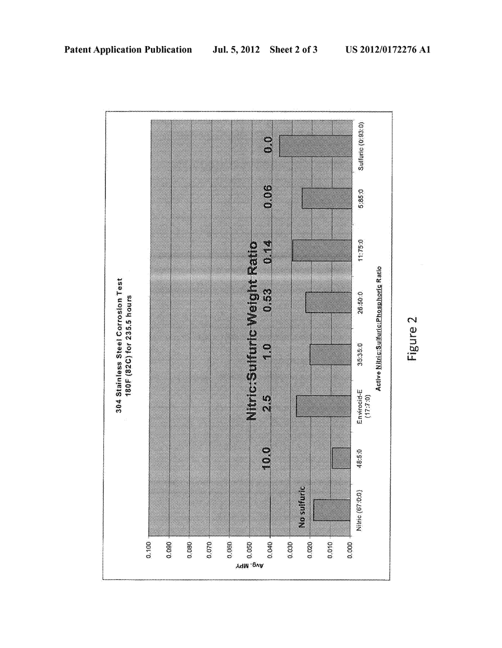 ACID CLEANING AND CORROSION INHIBITING COMPOSITIONS COMPRISING A BLEND OF     NITRIC AND SULFURIC ACID - diagram, schematic, and image 03