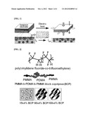 POLYMER BLEND COMPOSITION AND TUNABLE ACTUATORS USING THE SAME diagram and image
