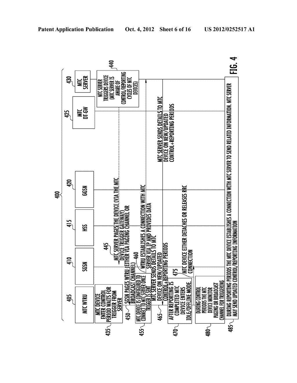 METHOD AND APPARATUS FOR TRIGGERING AND SYNCHRONIZING MACHINE TYPE     COMMUNICATION DEVICES - diagram, schematic, and image 07