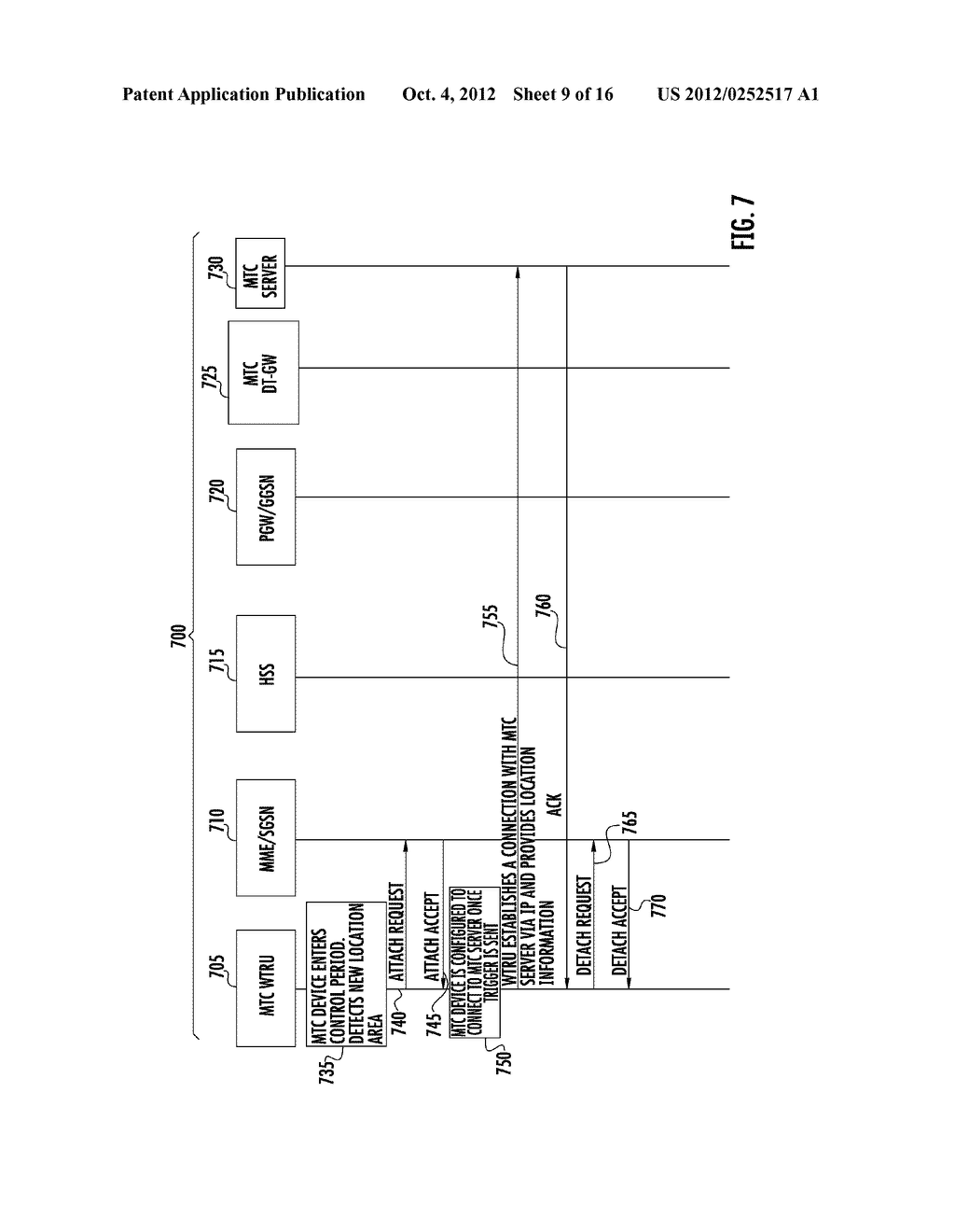 METHOD AND APPARATUS FOR TRIGGERING AND SYNCHRONIZING MACHINE TYPE     COMMUNICATION DEVICES - diagram, schematic, and image 10