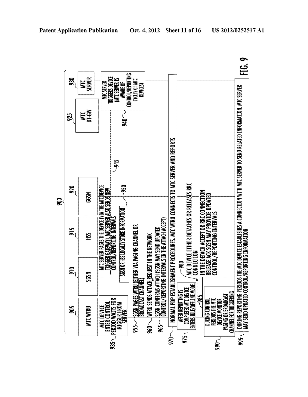 METHOD AND APPARATUS FOR TRIGGERING AND SYNCHRONIZING MACHINE TYPE     COMMUNICATION DEVICES - diagram, schematic, and image 12