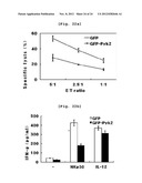 METHOD FOR ACTIVATING A NATURAL KILLER CELL BY ADJUSTING THE EXPRESSION OF     THE SOCS2 GENE diagram and image