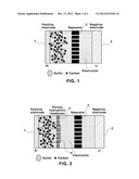 LITHIUM-SULFUR BATTERY WITH POLYSULFIDE CONFINING LAYER diagram and image