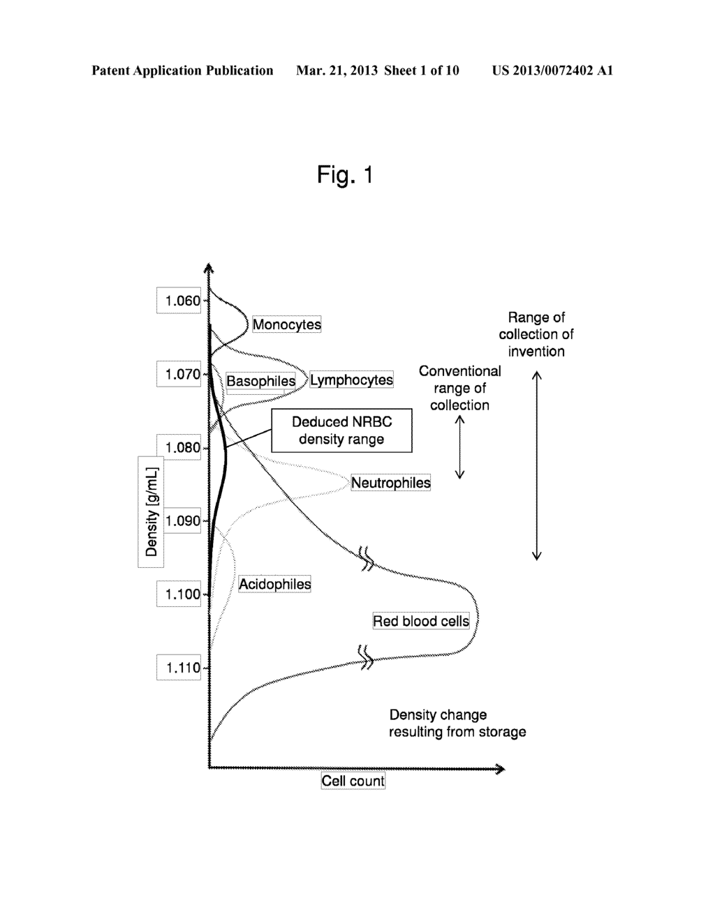 METHOD FOR COLLECTING NUCLEATED RED BLOOD CELLS VIA DENSITY-GRADIENT     CENTRIFUGATION UTILIZING CHANGES IN BLOOD CELL DENSITY - diagram, schematic, and image 02