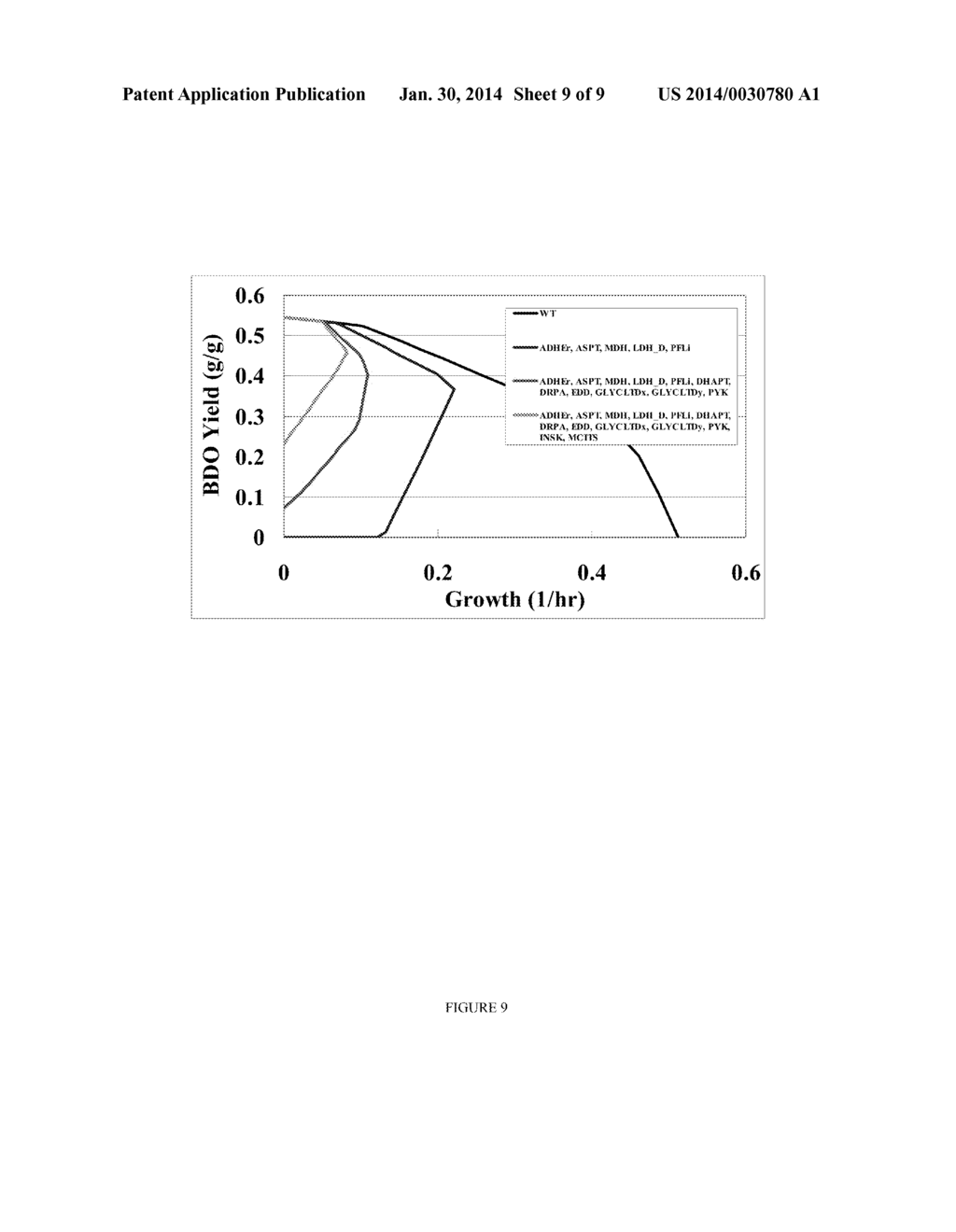 METHODS AND ORGANISMS FOR THE GROWTH-COUPLED PRODUCTION OF 1,4-BUTANEDIOL - diagram, schematic, and image 10