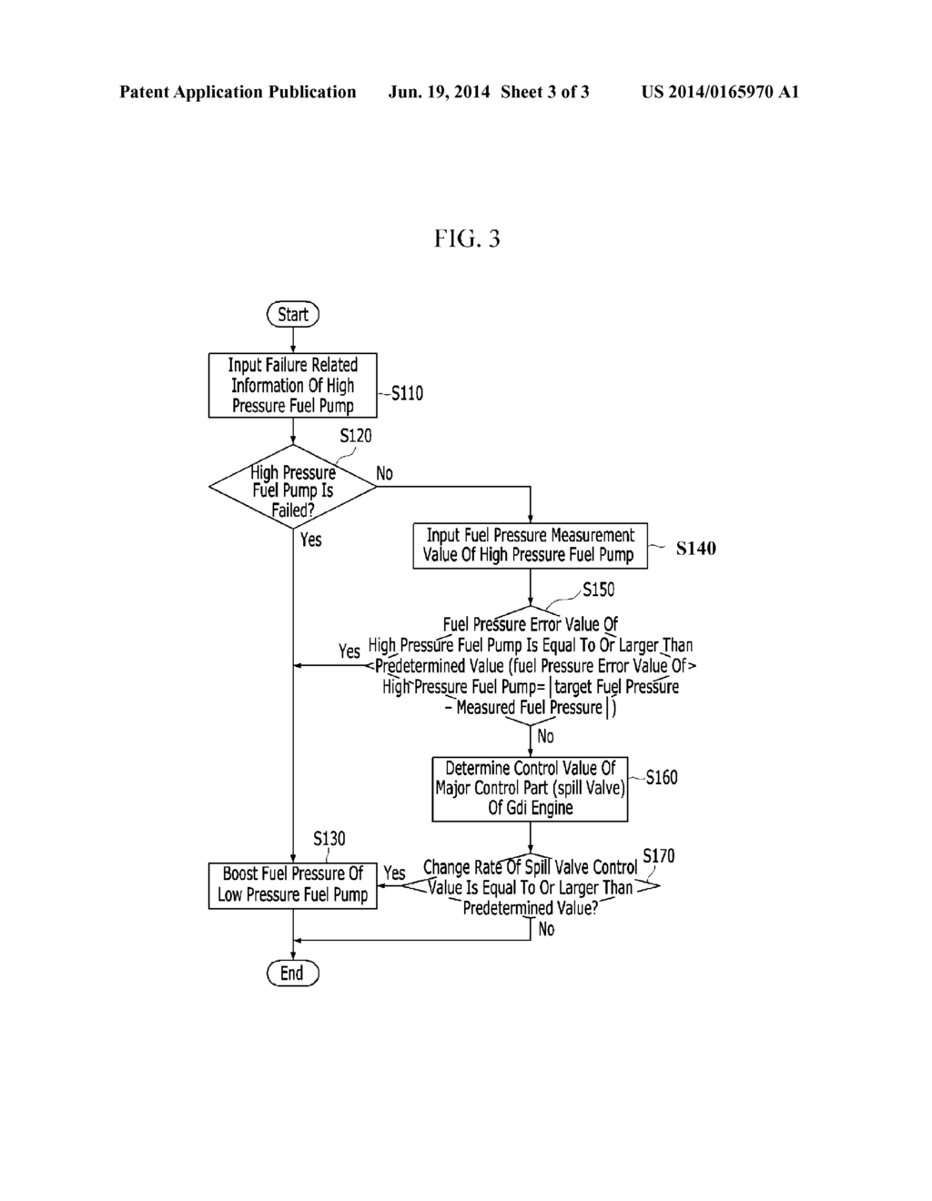 20140165970_04 method and system for controlling low pressure fuel pump of gasoline