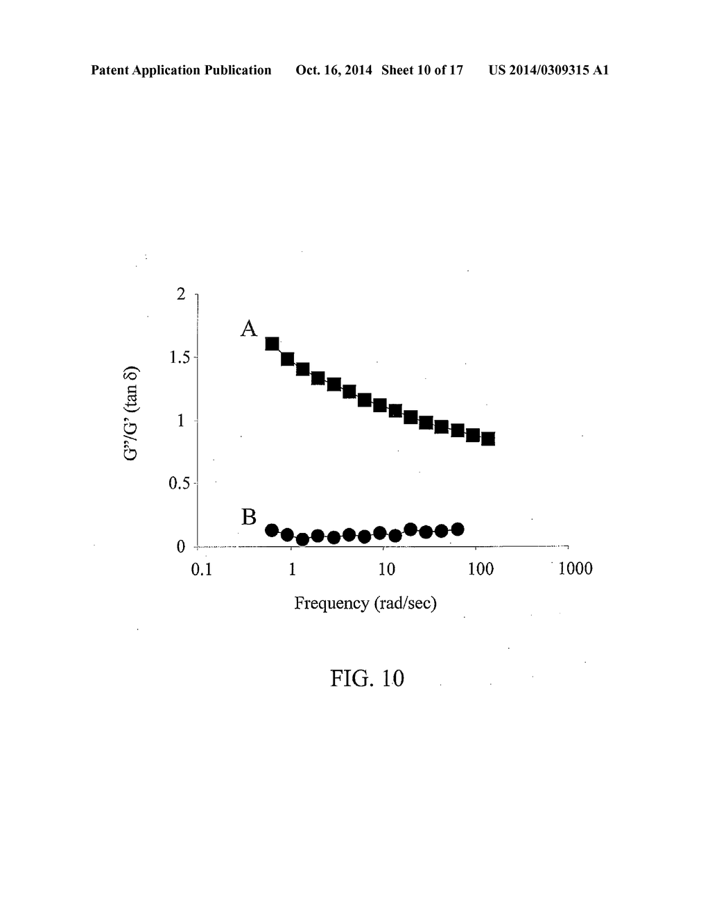 Carboxymethylcellulose Polyethylene Glycol Compositions for