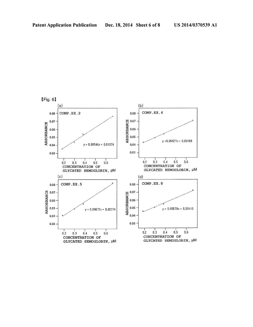 Hemolysis reagent composition for hemoglobin a1c quantitative hemolysis reagent composition for hemoglobin a1c quantitative analysis using enzymatic method diagram schematic and image 07 ccuart Image collections
