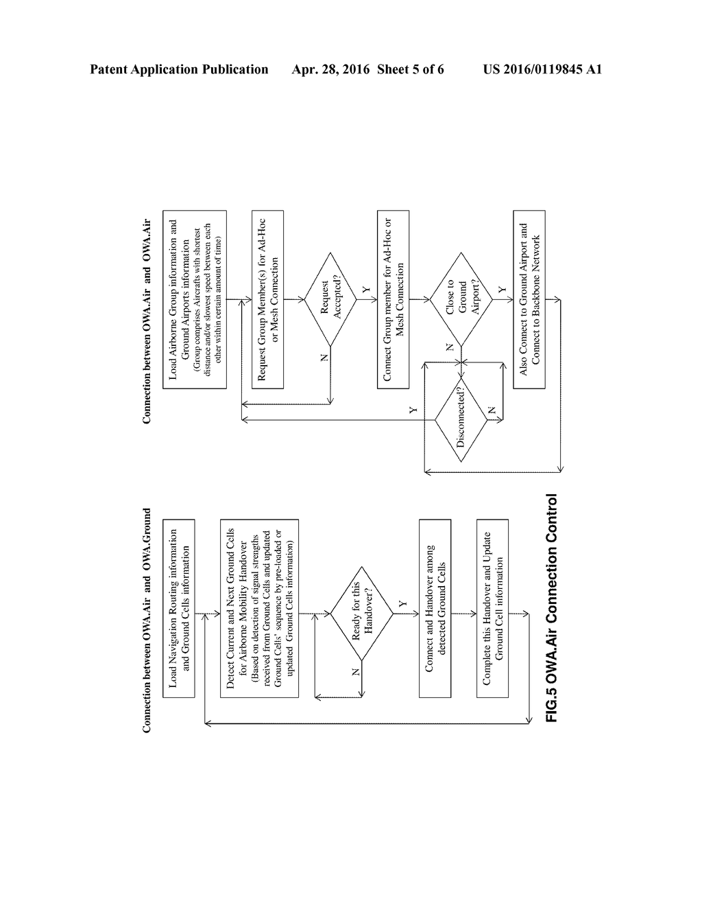 OPEN WIRELESS ARCHITECTURE (OWA) UNIFIED AIRBORNE AND TERRESTRIAL ...